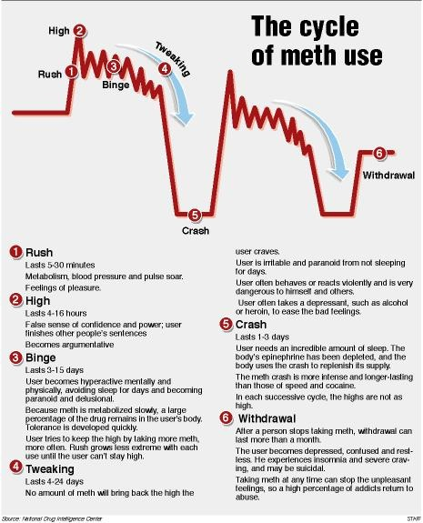Meth Cycle Chart